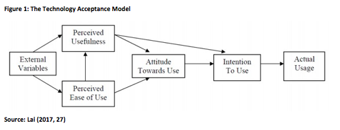 The Technology Acceptance Model